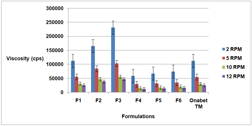View of DEVELOPMENT AND EVALUATION OF TIOCONAZOLE LOADED EMULGEL
