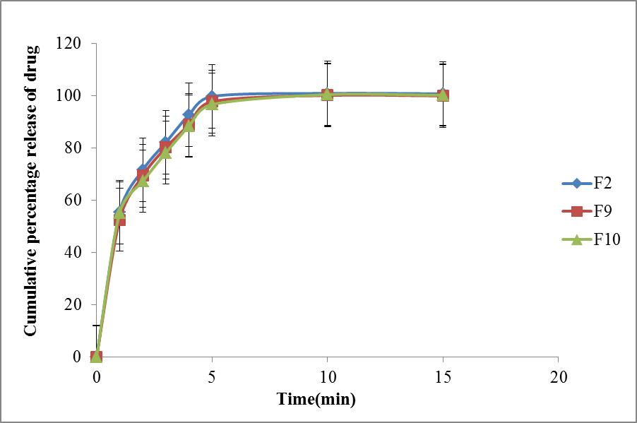 View of FORMULATION AND IN VITRO EVALUATION OF BROMOCRIPTINE