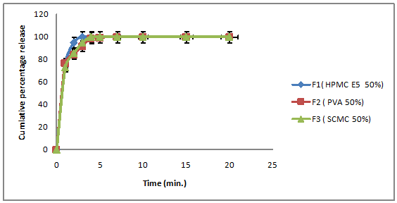 View of PREPARATION AND CHARACTERIZATION OF LAFUTIDINE AS
