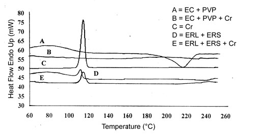 View of EFFECT OF HYDROPHILIC AND HYDROPHOBIC POLYMER MATRIX ON THE