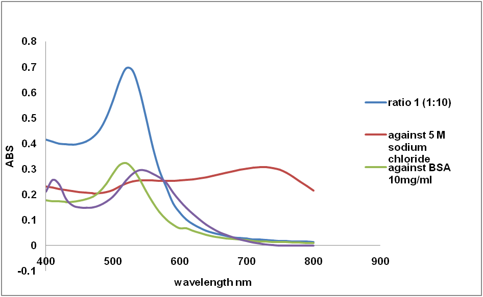 View of GROWTH FACTOR LOADED FUNCTIONALIZED GOLD NANOPARTICLES AS