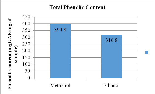 ethanol beetroot permeability To investigate the effects of the organic solvents (10% ethanol, 30% ethanol, 50% ethanol, chloroform and paraffin on the permeability of cell membrane of beetroot.
