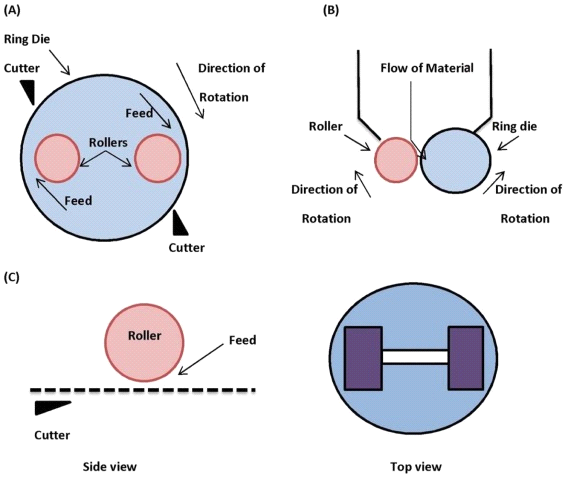 View of A STUDY ON DIFFERENT PELLET FORMATION TECHNIQUES AND