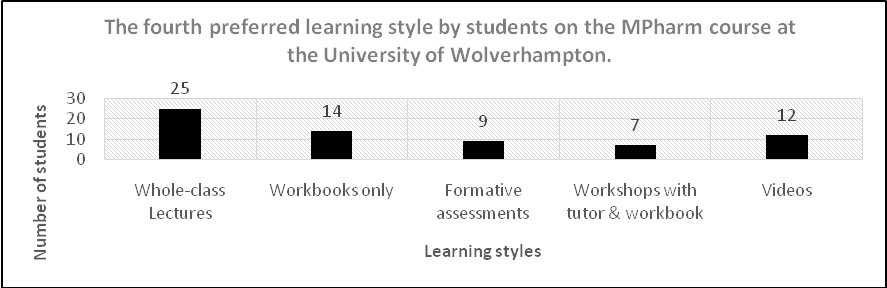 a study to explore learning style preferences of pharmacy