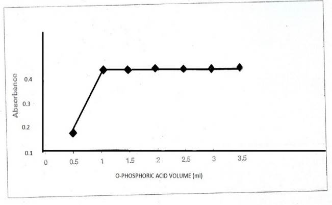 View of SPECTROPHOTOMETRIC DETERMINATION OF MEPHEDRONE IN A
