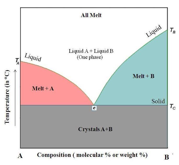 View of SOLID DISPERSION: A NOVEL APPROACH FOR POORLY WATER