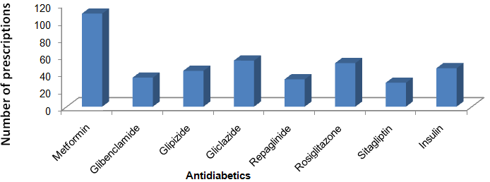View of DRUG UTILIZATION STUDY OF ANTIHYPERGLYCEMIC AGENTS IN
