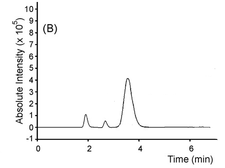 hptlc method for determination of edaravone Simple spectrophotometric and hptlc-densitometric methods for determination of cefdinir in bulk powder and oral dosage forms.
