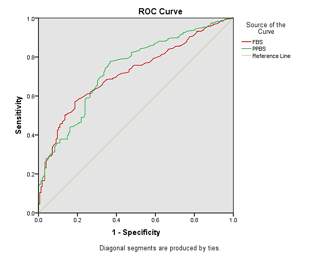 1 Receiver Operating Characteristic ROC Curve Plot For FBS PPBS And HbA1c Reference Line