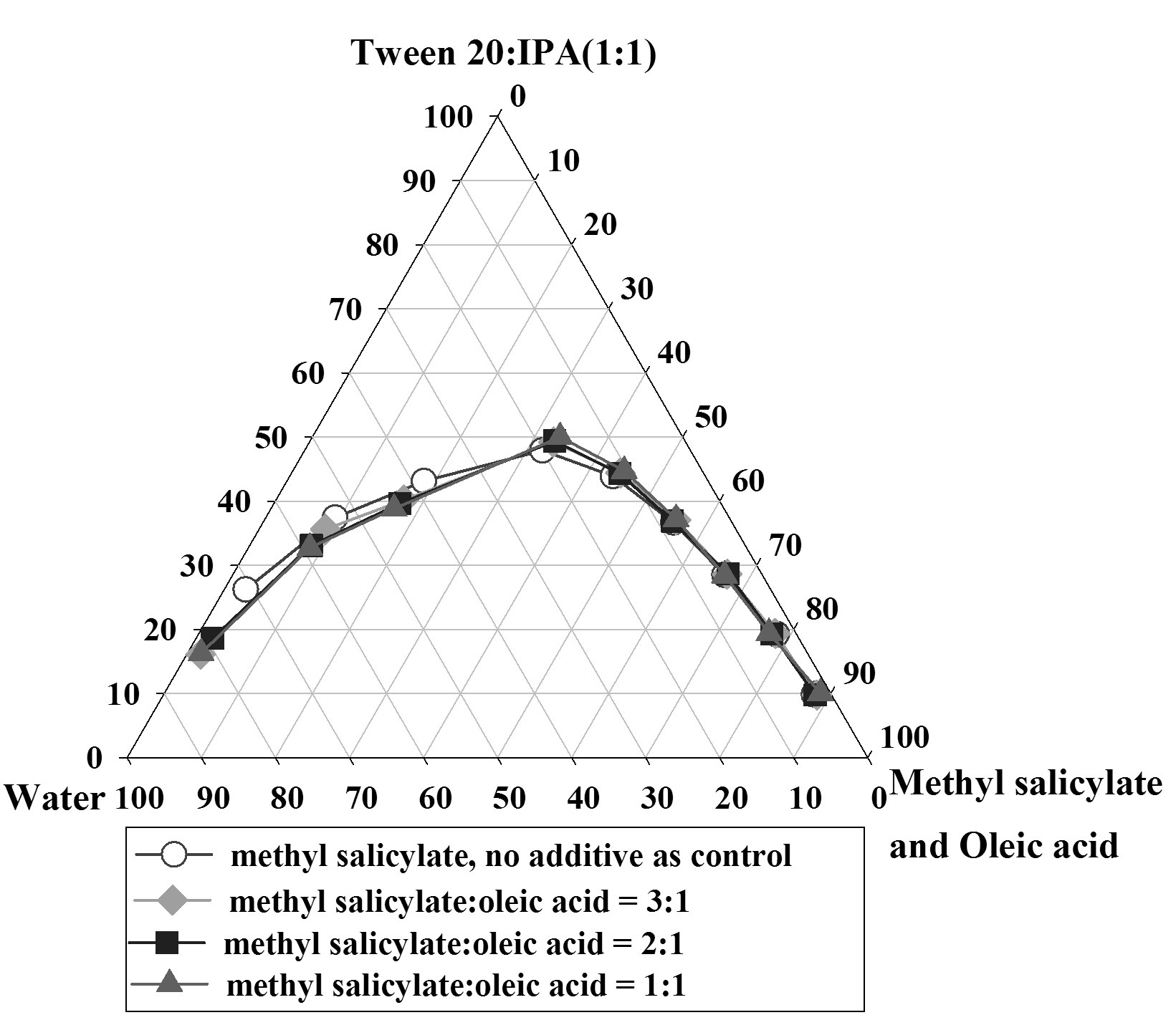 Leesajakul 2 the effect of oleic acid a ipp b and ipm c as additive in the oil phase on the pseudoternary phase diagrams pooptronica