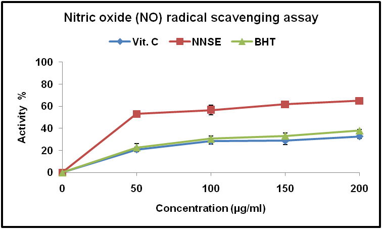 nitric oxide radical scavenging activity of Hydroxyl radical, superoxide radical and nitric oxide radical scavenging activities to screen the best fraction of the methanolic extract (me) of the samples that posses the highest free radical.