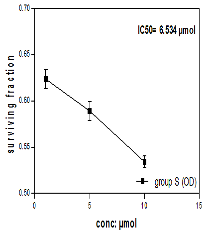 View of SYNERGISTIC CYTOTOXIC EFFECT OF STATINS AND BISPHOSPHONATES