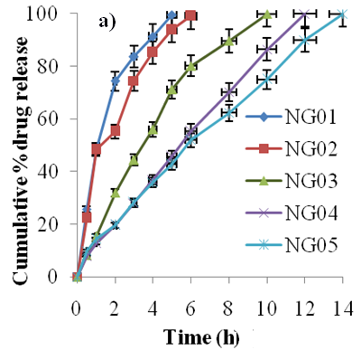 View of DEVELOPMENT, FORMULATION AND EVALUATION OF A BILAYER