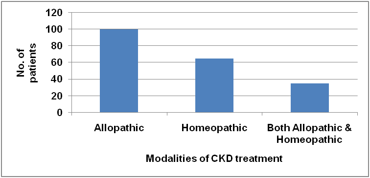 View of CHRONIC KIDNEY DISEASE – A MULTI-CENTER STUDY IN KARACHI