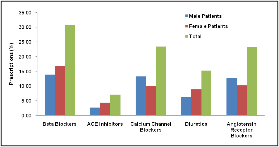 View of PREVALENCE AND RISK FACTORS OF ESSENTIAL