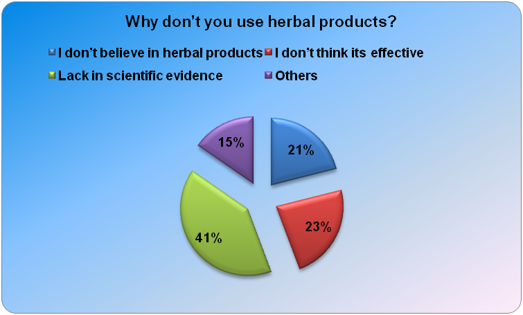 herbal medicines questionnaire and evaluation of attitude
