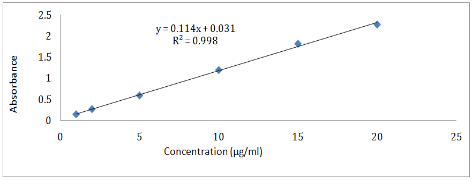View of SIMULTANEOUS SPECTROPHOTOMETRIC ESTIMATION OF