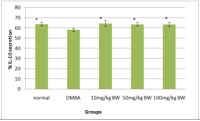 The effect of rosella hibiscus sabdariffa l treatment on il 10 and fig 1 expression of il 10 in spleen dmba induced sd rats and treated with ethanol extract of roselle indicates significant differences with the ccuart Images