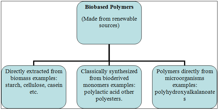 View of NATURAL POLYMER BASED CLING FILMS FOR FOOD PACKAGING