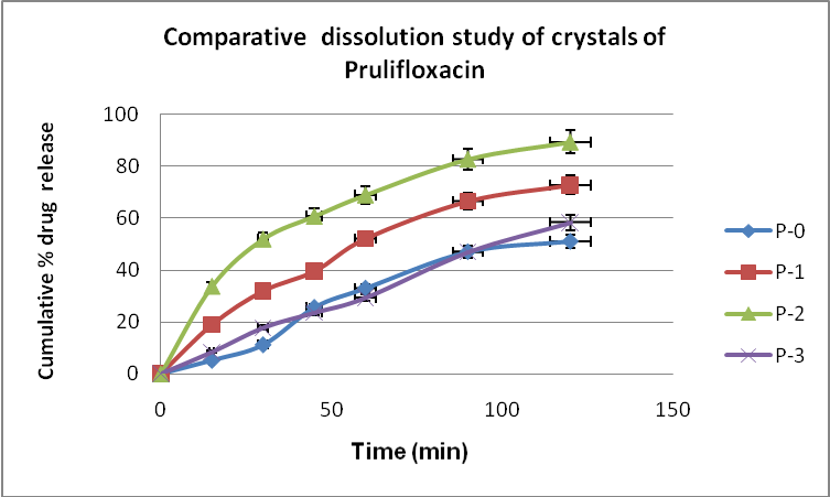 View of PREPARATION AND CHARACTERIZATION OF CRYSTALS OF