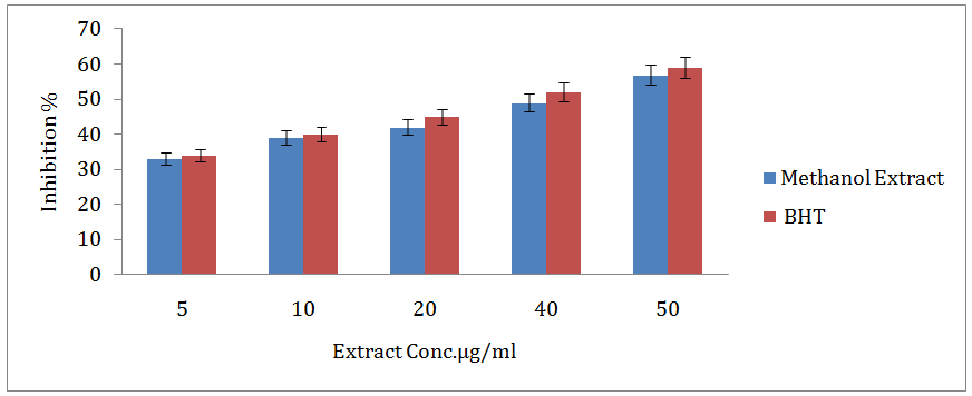 View of FREE RADICAL SCAVENGING AND ANTIOXIDANT PROPERTIES OF MARINE
