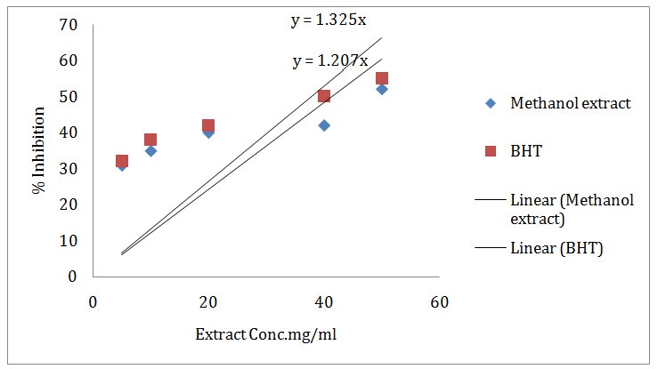 View of ANTIOXIDANT AND FREE RADICAL SCAVENGING CAPACITY OF RED