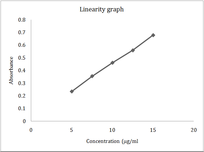 estimation of protein concentration by spectrophotometry Protein concentration determination by spectrophotometer the spectrophotometry methods are based on two determination of protein concentration by.