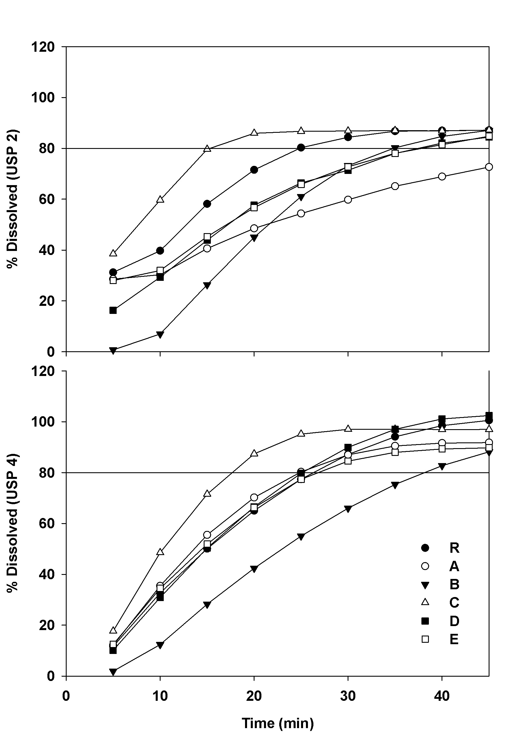 Naproxen 40 mg.doc - 2 In Vitro Dissolution Profiles Of Naproxen Sodium From All Studied Drug Products Error Bars Were Omitted For Clarity The Straight Line Shows Q 80