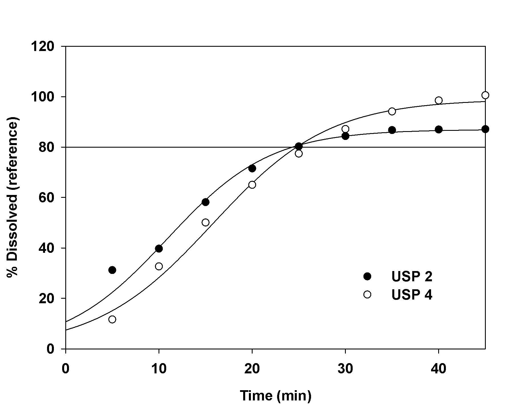 Naproxen 40 mg.doc - 3 Influence Of Dissolution Apparatus On The Naproxen Sodium Release