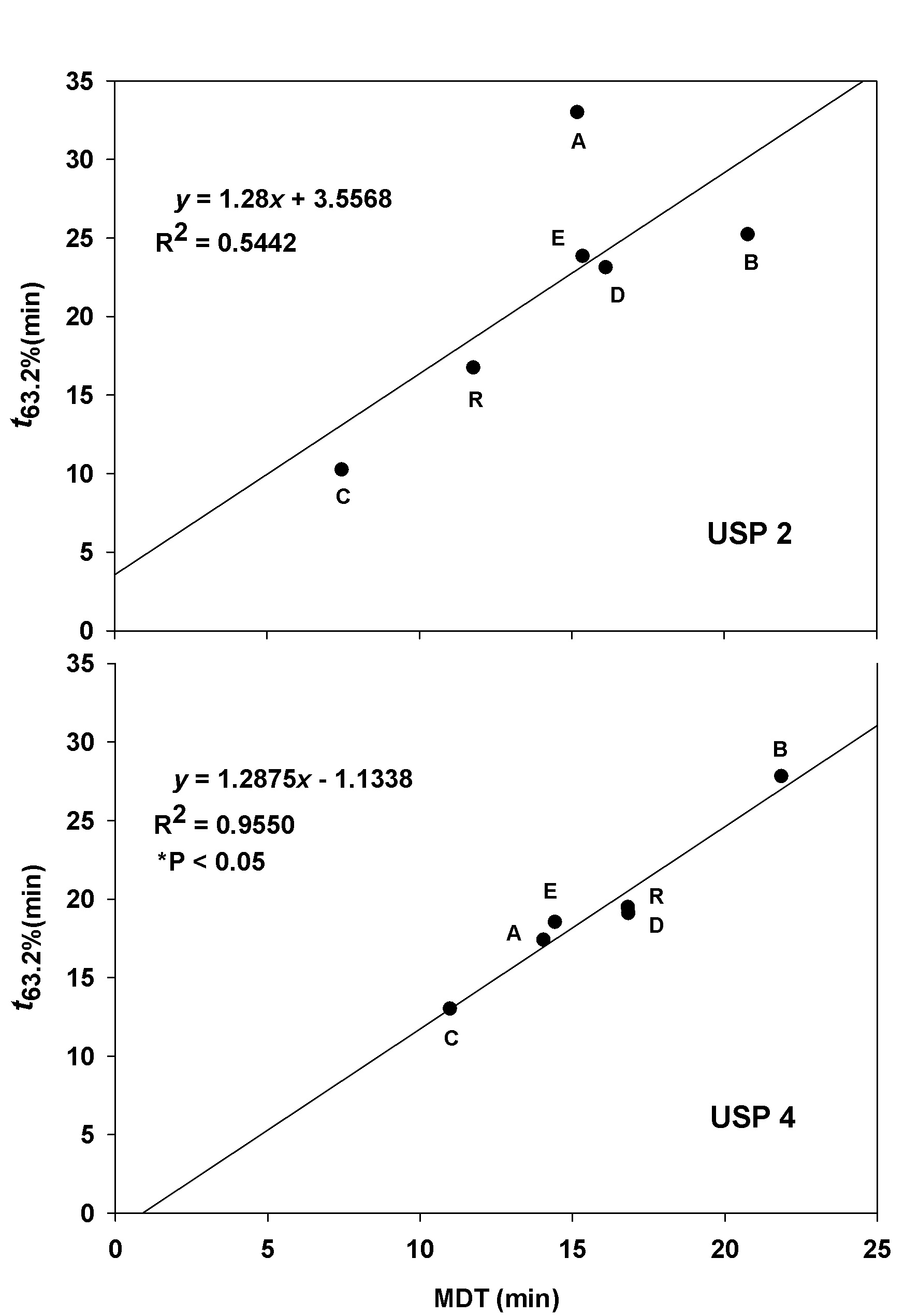 Naproxen 40 mg.doc - 4 Linearity Between Mdt And T63 2 Values Of Naproxen Sodium From All Studied Products