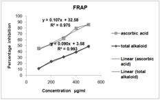 View Of Evaluation Of Invitro Antioxidant Potential Of The