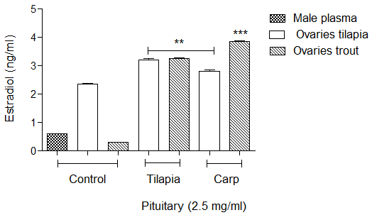 Modulation Of Gonadal Steroids Production By Tilapia Pituitary